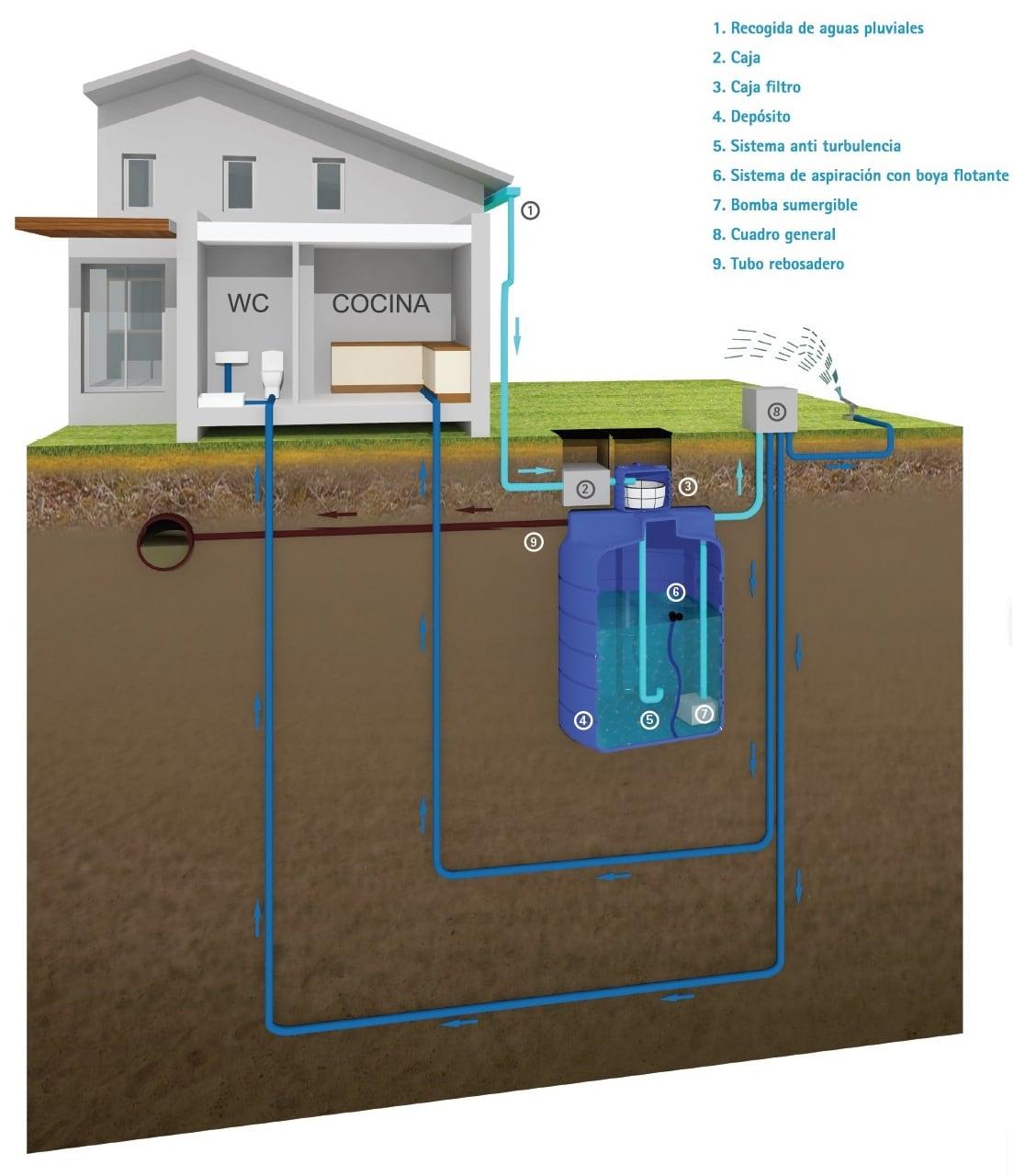 sistema_reciclaje_agua_lluvia